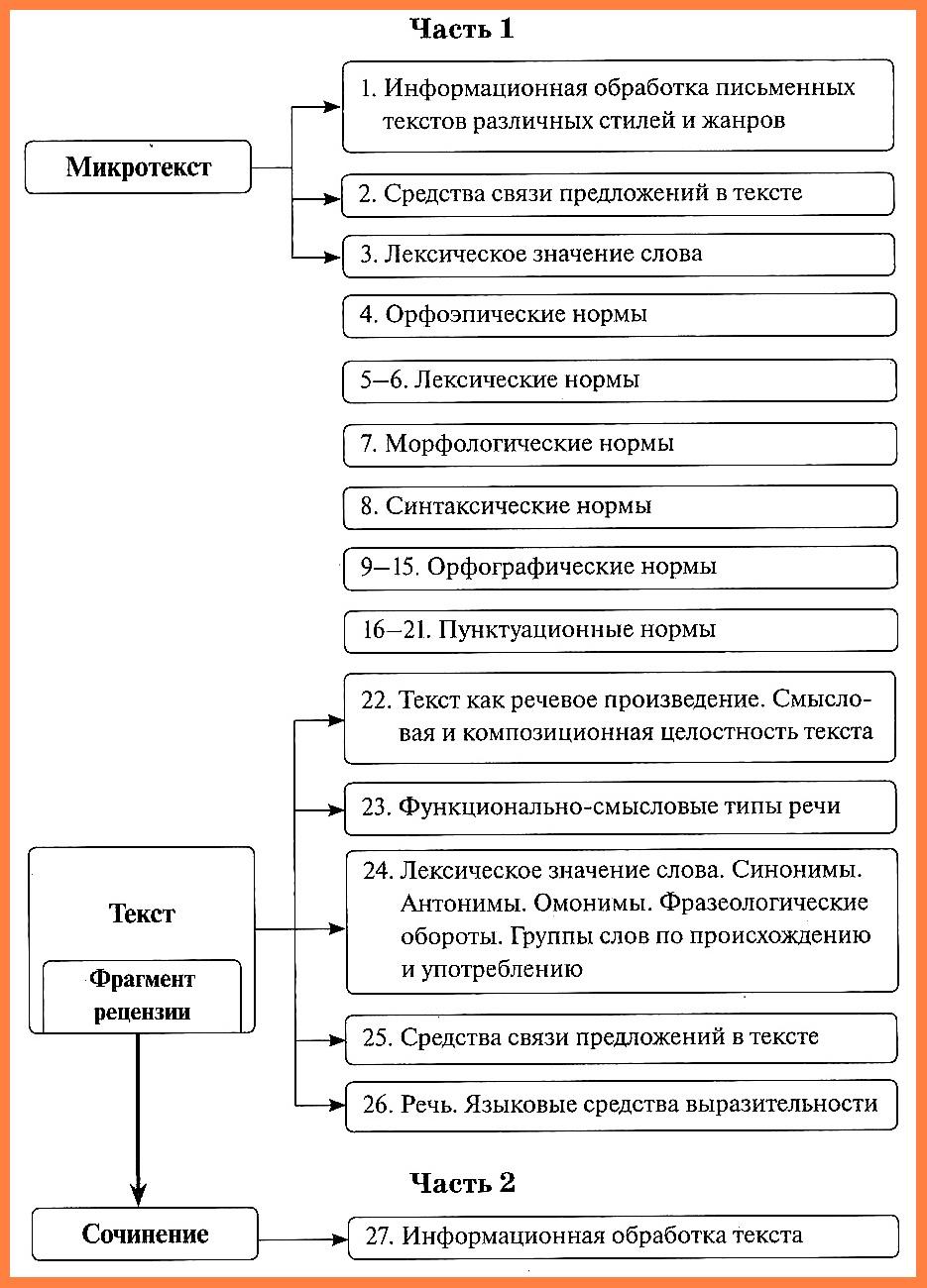 ЕГЭ Русский. Анализ заданий экзаменационной работы