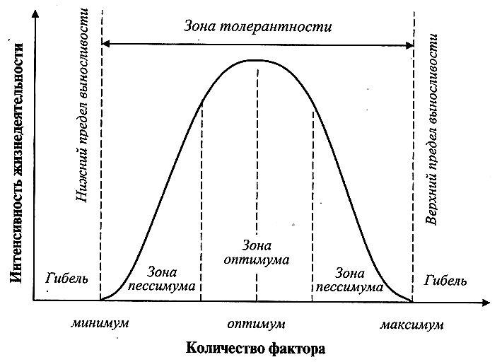 Зависимость действия экологического фактора от его количества