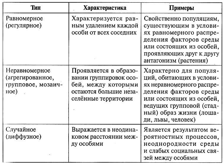 Типы распределения особей в пространстве
