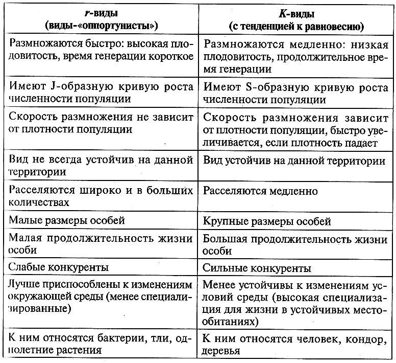 Характерные особенности r- и К-видов