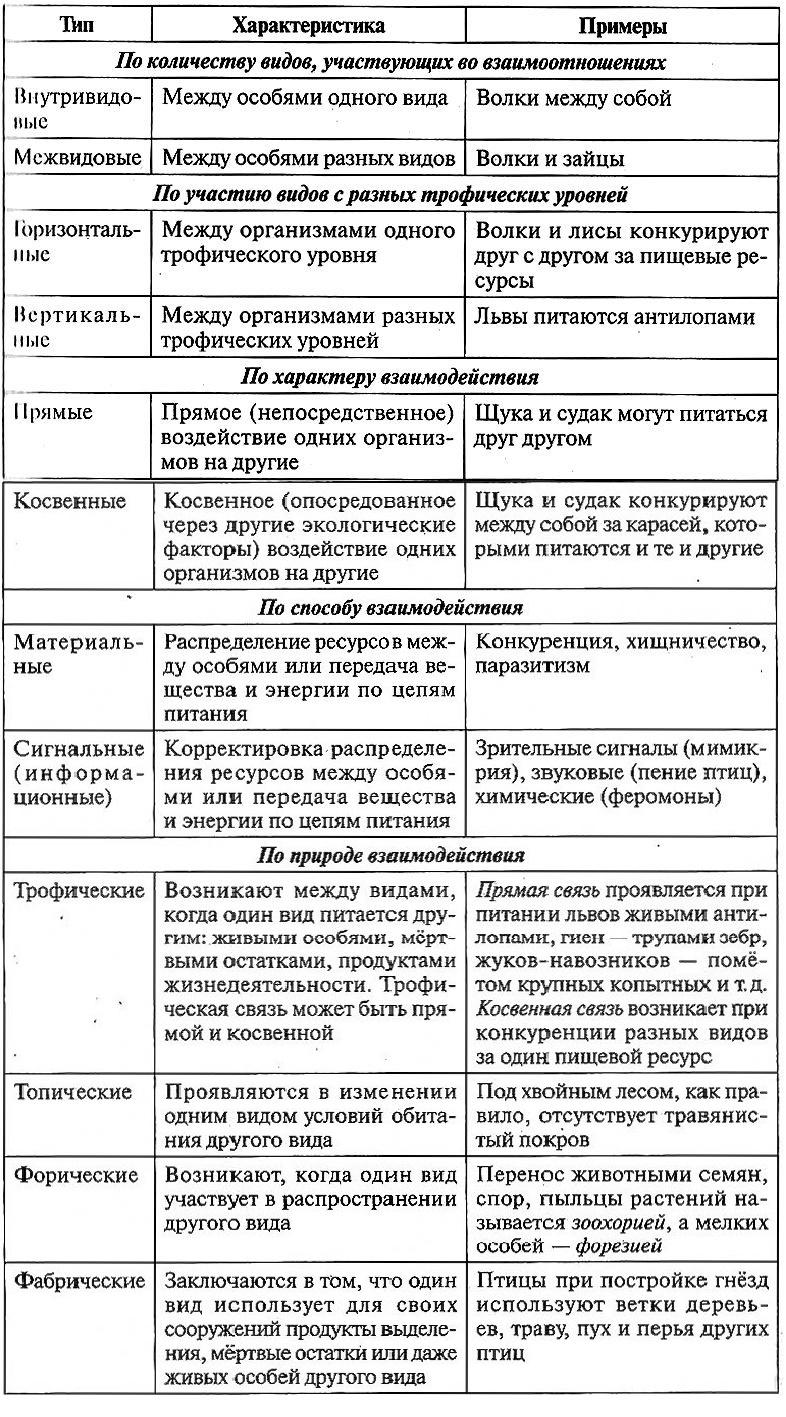 Классификация взаимоотношений организмов