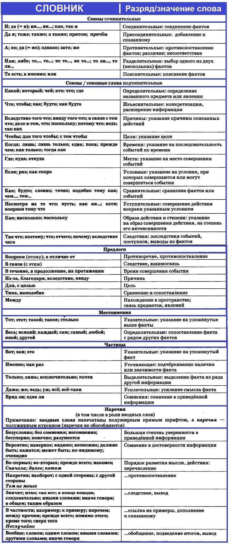 ЕГЭ по русскому языку. Задания 1-3