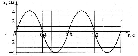 Физика ЕГЭ. Задание № 5