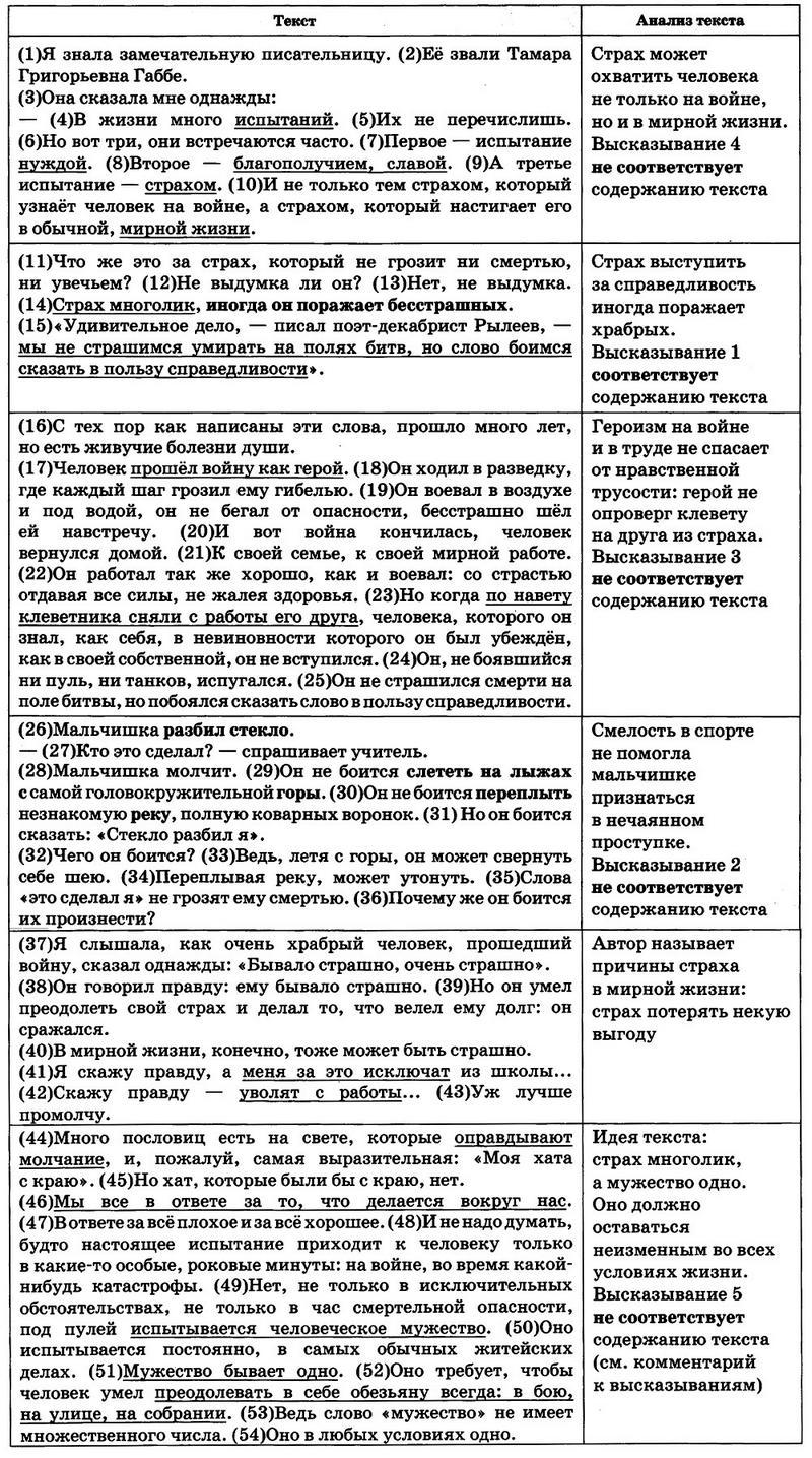 ЕГЭ по русскому языку. Задание 22 Анализ текста