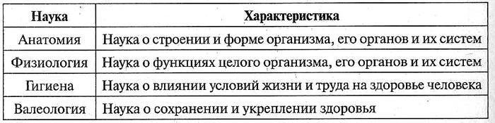 Таблица 12.1. Науки о человеке и его здоровье