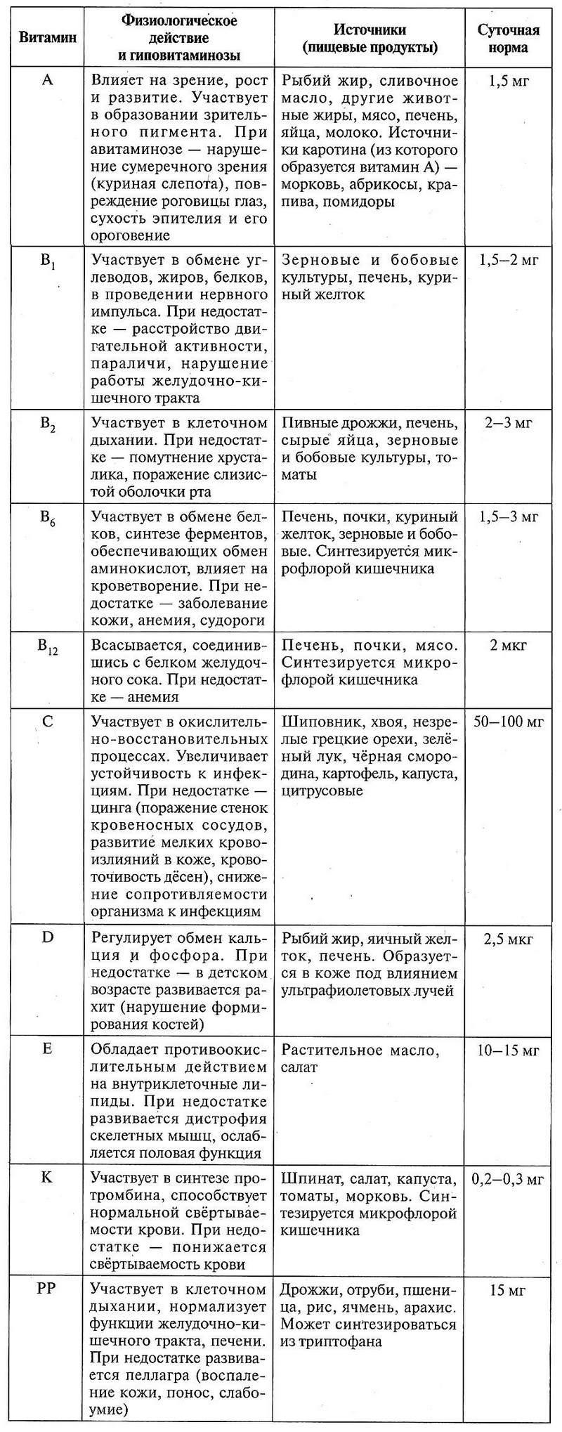 Таблица 12.13. Характеристика важнейших витаминов