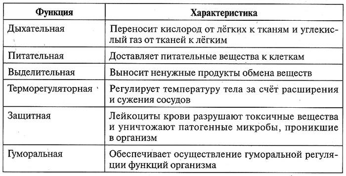 Таблица 12.14. Функции кровеносной системы
