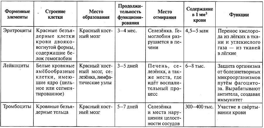 Таблица 12.15. Форменные элементы крови