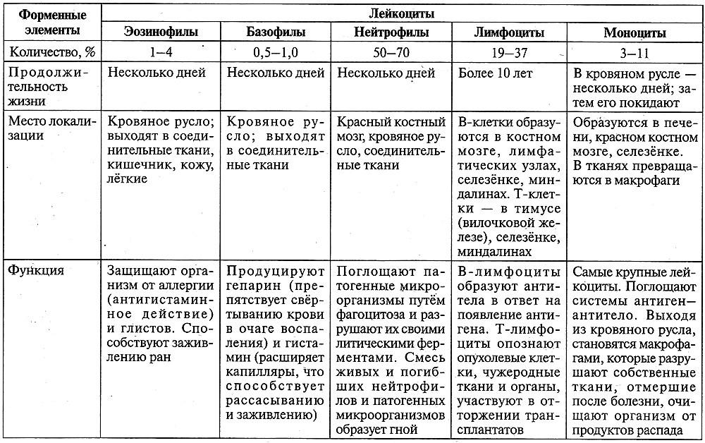 Таблица 12.16. Форменные элементы крови