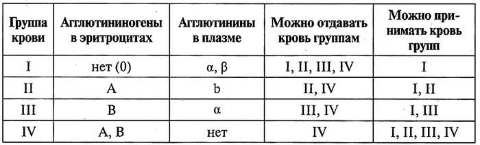 Таблица 12.17. Характеристика крови человека по системе АВ0