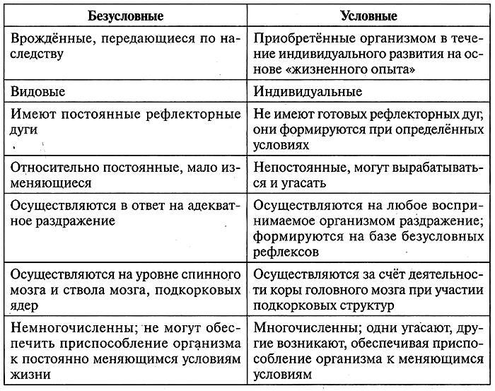 Таблица 12.21. Воздействие симпатической и парасимпатической систем на организм