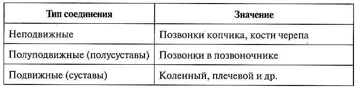 Таблица 12.8. Классификация соединения костей